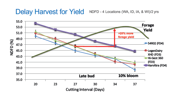 HarvXtra Delayed harvest for increased yield potential chart in NDFD(%25)